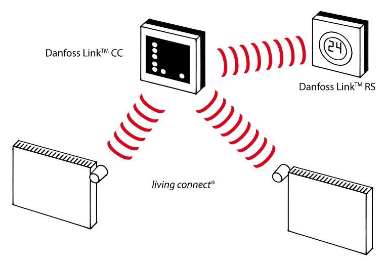 danfoss-link-instalation